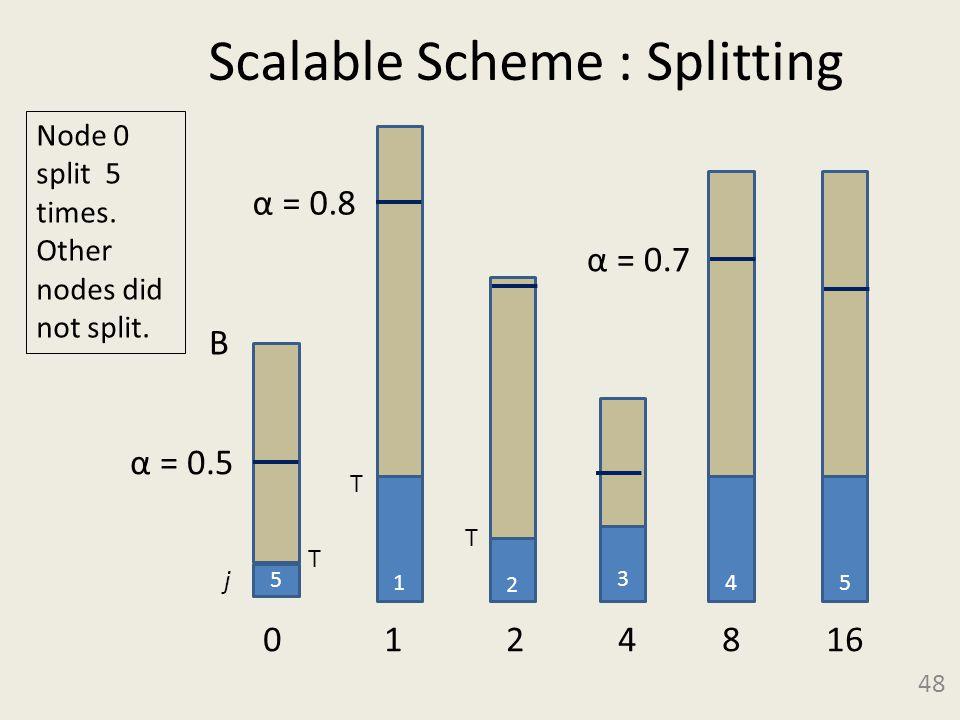 Scalable Scheme : Splitting 48 5 B α = 0.5 3 0 1 2 4 8 16 1 2 4 α = 0.8 α = 0.7 5 Node 0 split 5 times.