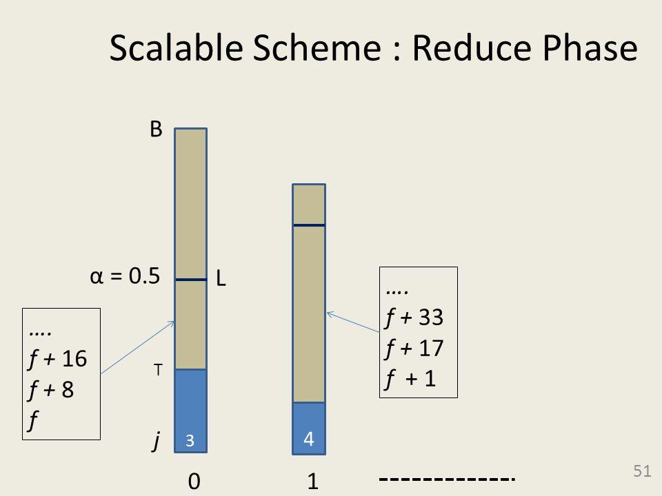 Scalable Scheme : Reduce Phase 51 3 B α = 0.5 0 1 4 j T …. f + 16 f + 8 f …. f + 33 f + 17 f + 1 L