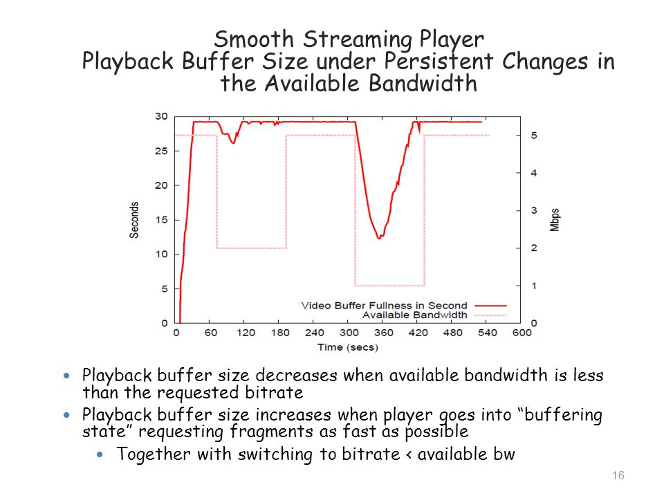 Smooth Streaming Player Playback Buffer Size under Persistent Changes in the Available Bandwidth Playback buffer size decreases when available bandwid