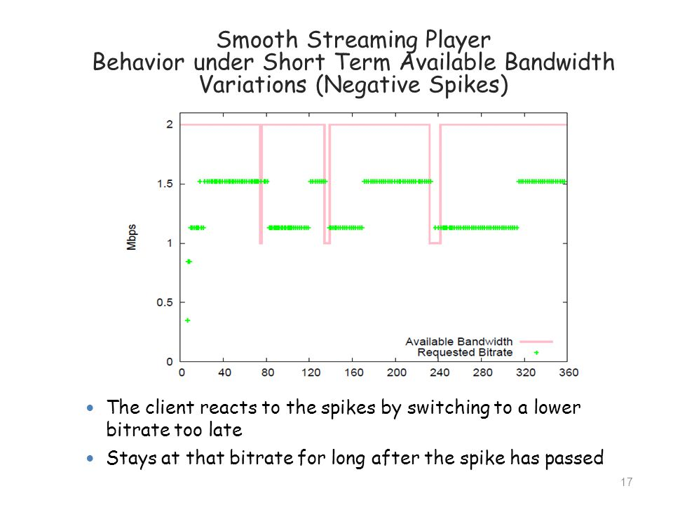 The client reacts to the spikes by switching to a lower bitrate too late Stays at that bitrate for long after the spike has passed Smooth Streaming Pl