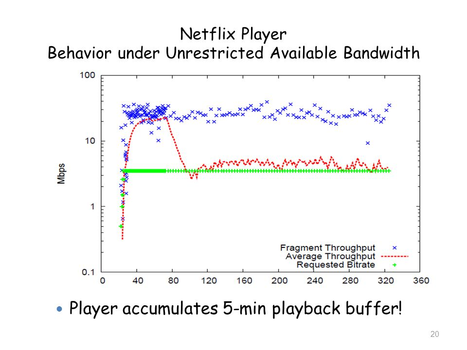 Netflix Player Behavior under Unrestricted Available Bandwidth Player accumulates 5-min playback buffer! 20