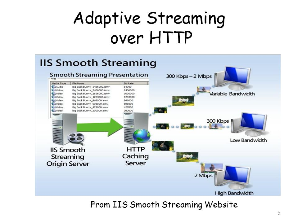 Adaptive Streaming over HTTP From IIS Smooth Streaming Website 5
