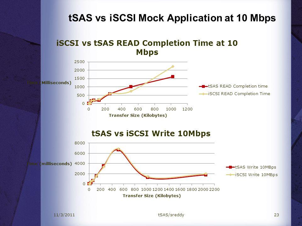 tSAS vs iSCSI Mock Application at 10 Mbps 2311/3/2011tSAS/sreddy