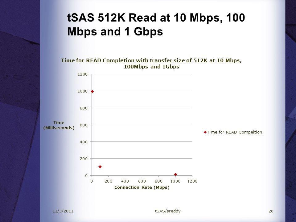 tSAS 512K Read at 10 Mbps, 100 Mbps and 1 Gbps 2611/3/2011tSAS/sreddy