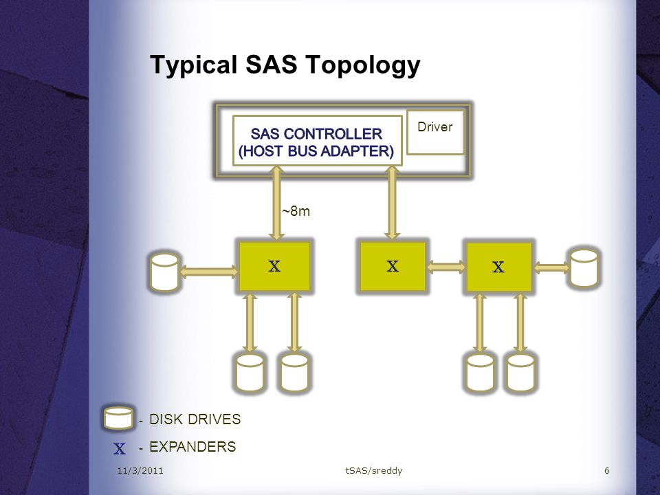 Motivation & Challenges Overcome the distance and scalability limitations of traditional Serial Attached SCSI (SAS) by using tSAS.