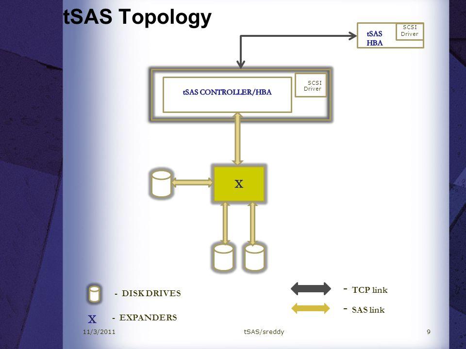 tSAS Topology 9 - DISK DRIVES - EXPANDERS SCSI Driver - TCP link - SAS link SCSI Driver 11/3/2011tSAS/sreddy