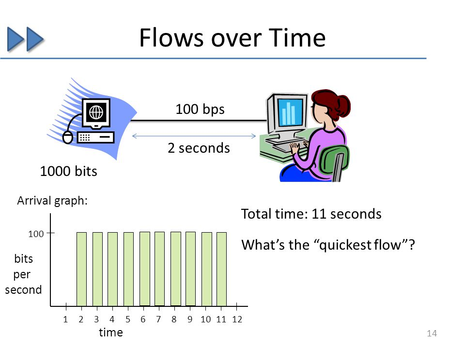 Flows over Time 1000 bits Total time: 11 seconds 2 seconds 100 bps 14 bits per second 123456789101112 100 Arrival graph: time Whats the quickest flow