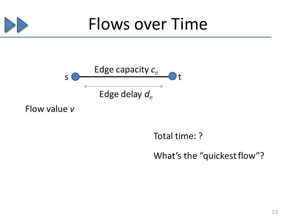 Flows over Time Edge delay d e Edge capacity c e st Flow value v Total time: ? 15 Whats the quickest flow?