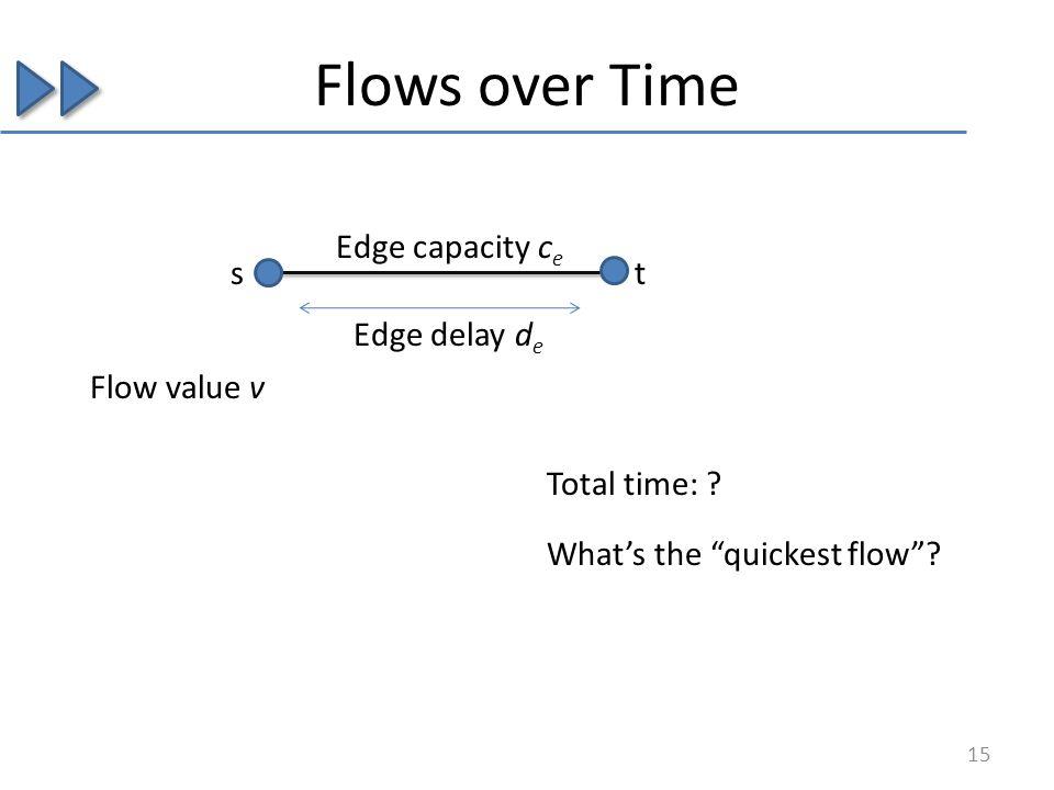 Flows over Time Edge delay d e Edge capacity c e st Flow value v Total time: .