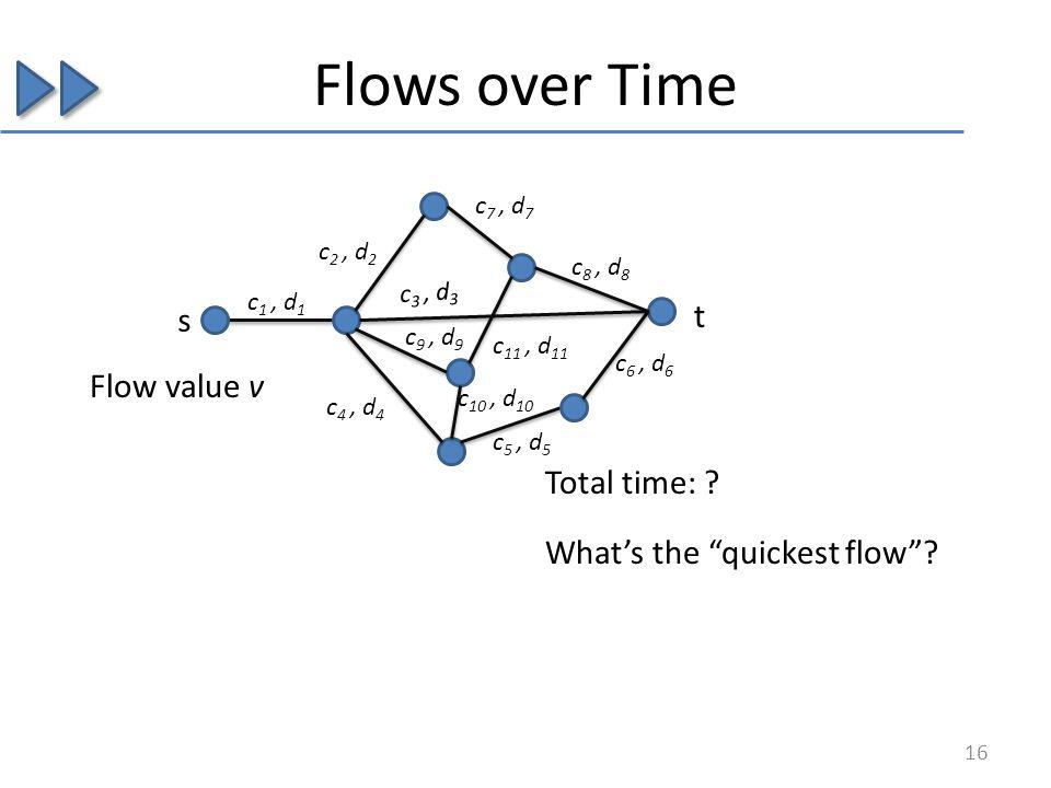 Flows over Time c 1, d 1 s t Flow value v c 2, d 2 c 3, d 3 c 4, d 4 c 5, d 5 c 6, d 6 c 7, d 7 c 8, d 8 c 9, d 9 c 10, d 10 c 11, d 11 Total time: .