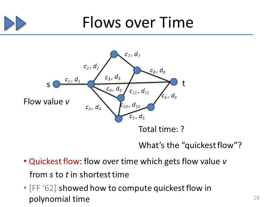 Quickest flow: flow over time which gets flow value v from s to t in shortest time [FF 62] showed how to compute quickest flow in polynomial time Total time: .