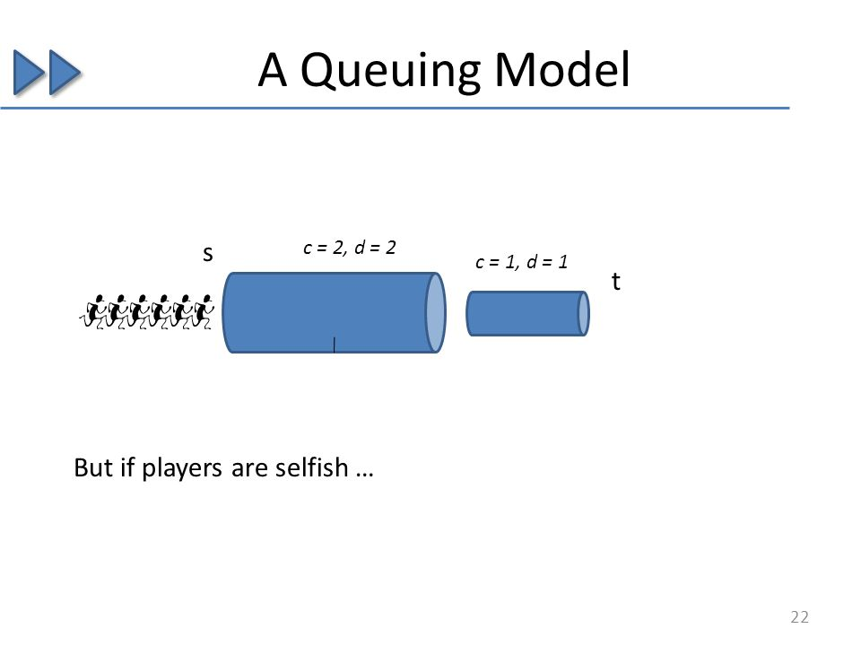 A Queuing Model s t c = 2, d = 2 c = 1, d = 1 But if players are selfish … 22