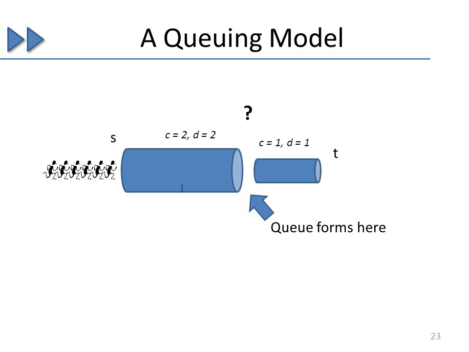 A Queuing Model s t c = 2, d = 2 c = 1, d = 1 ? Queue forms here 23