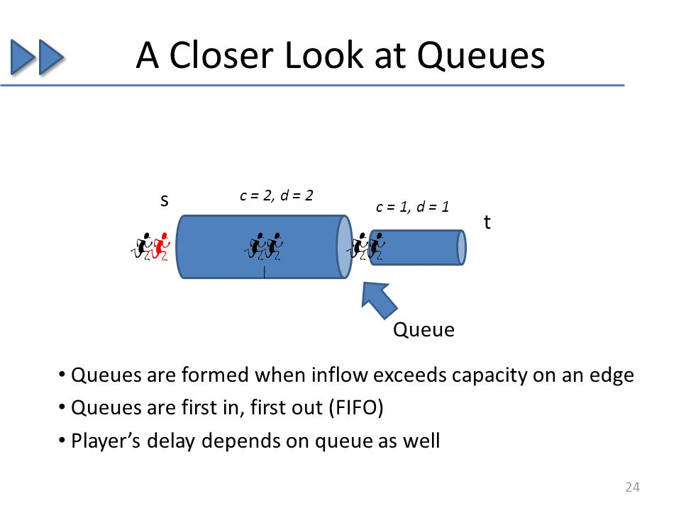 A Closer Look at Queues s t c = 2, d = 2 c = 1, d = 1 Queue Queues are formed when inflow exceeds capacity on an edge Queues are first in, first out (FIFO) Players delay depends on queue as well 24