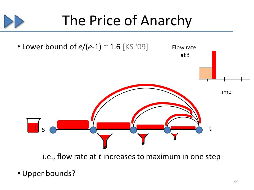 The Price of Anarchy Lower bound of e/(e-1) ~ 1.6 [KS 09] i.e., flow rate at t increases to maximum in one step Upper bounds.