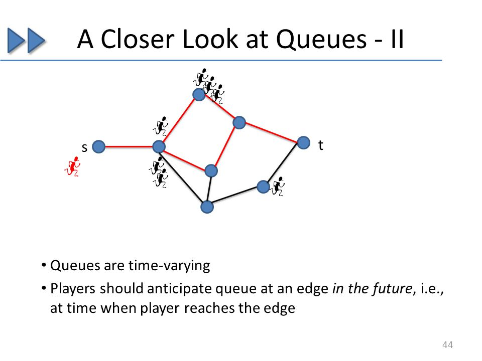A Closer Look at Queues - II Queues are time-varying Players should anticipate queue at an edge in the future, i.e., at time when player reaches the e