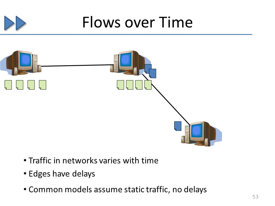 Traffic in networks varies with time Edges have delays Common models assume static traffic, no delays Flows over Time 53