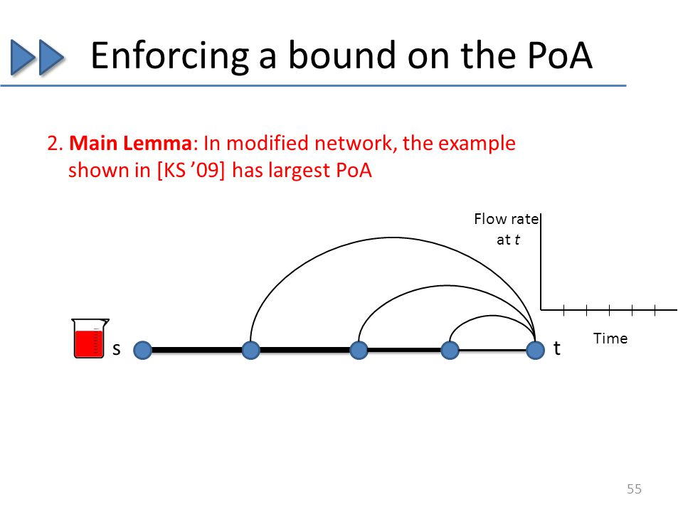 Enforcing a bound on the PoA s 55 Time Flow rate at t t 2. Main Lemma: In modified network, the example shown in [KS 09] has largest PoA