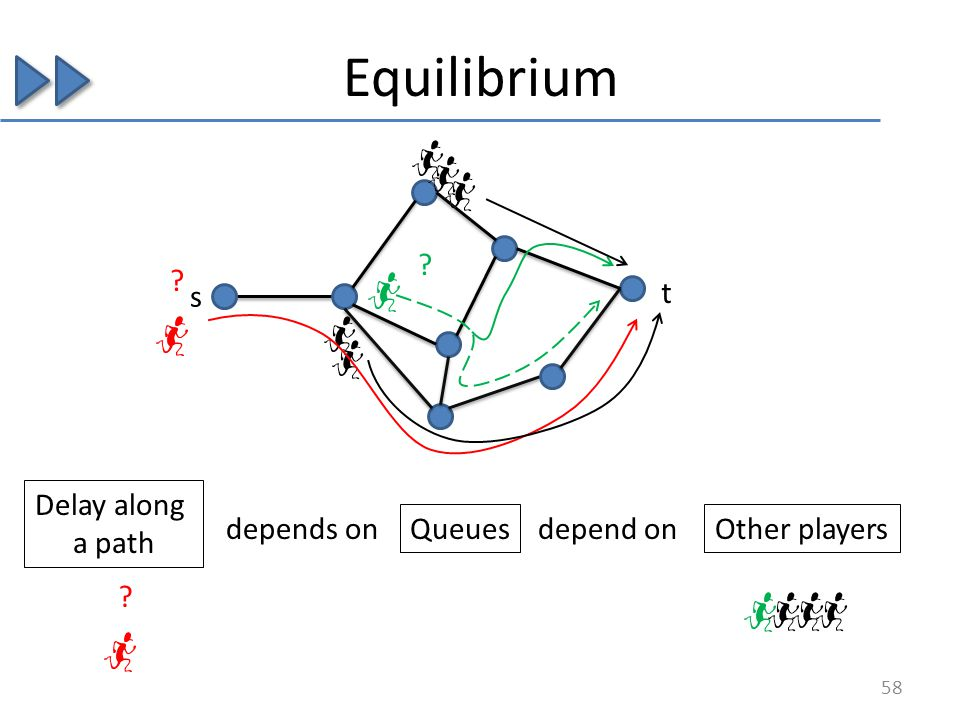 Equilibrium s t ? ? 58 Delay along a path depends on Queues depend on Other players ?
