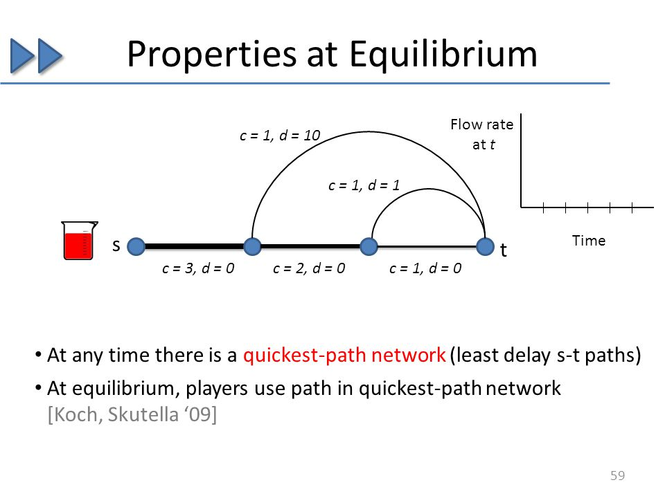 Properties at Equilibrium s At any time there is a quickest-path network (least delay s-t paths) At equilibrium, players use path in quickest-path network [Koch, Skutella 09] t c = 3, d = 0c = 2, d = 0c = 1, d = 0 c = 1, d = 1 c = 1, d = 10 59 Flow rate at t Time