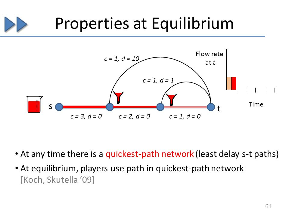 Properties at Equilibrium s c = 3, d = 0c = 2, d = 0c = 1, d = 0 c = 1, d = 1 c = 1, d = 10 At any time there is a quickest-path network (least delay s-t paths) 61 At equilibrium, players use path in quickest-path network [Koch, Skutella 09] Flow rate at t Time t