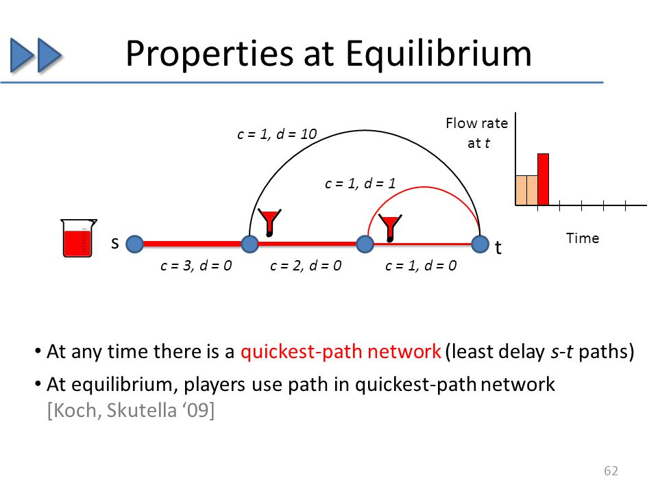 Properties at Equilibrium s c = 3, d = 0c = 2, d = 0c = 1, d = 0 c = 1, d = 1 c = 1, d = 10 At any time there is a quickest-path network (least delay s-t paths) 62 At equilibrium, players use path in quickest-path network [Koch, Skutella 09] Flow rate at t Time t