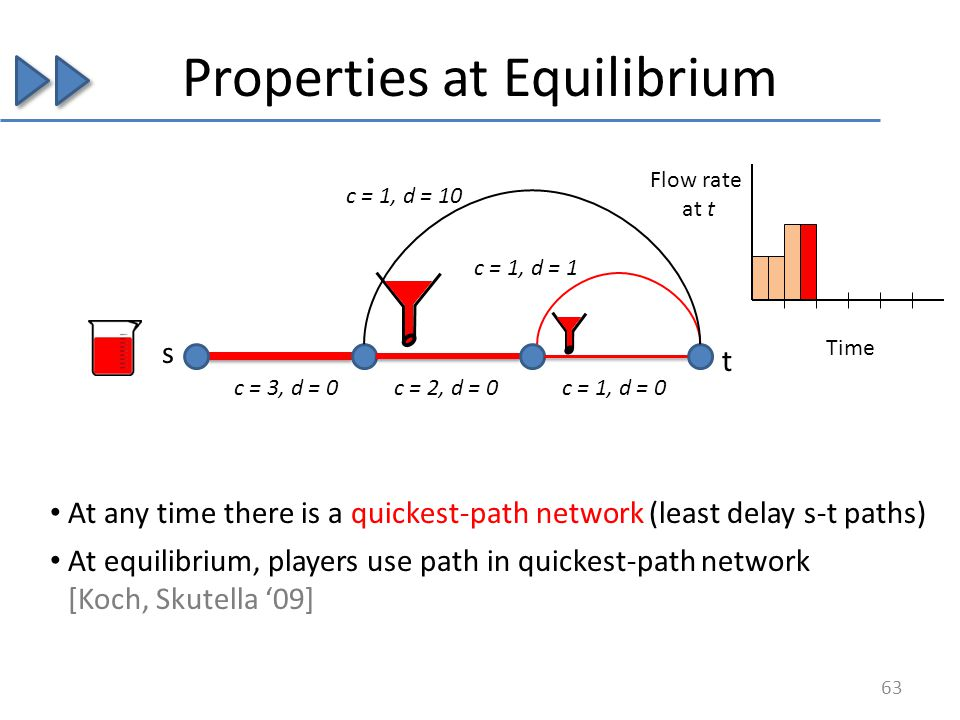 Properties at Equilibrium s c = 3, d = 0c = 2, d = 0c = 1, d = 0 c = 1, d = 1 c = 1, d = 10 At any time there is a quickest-path network (least delay