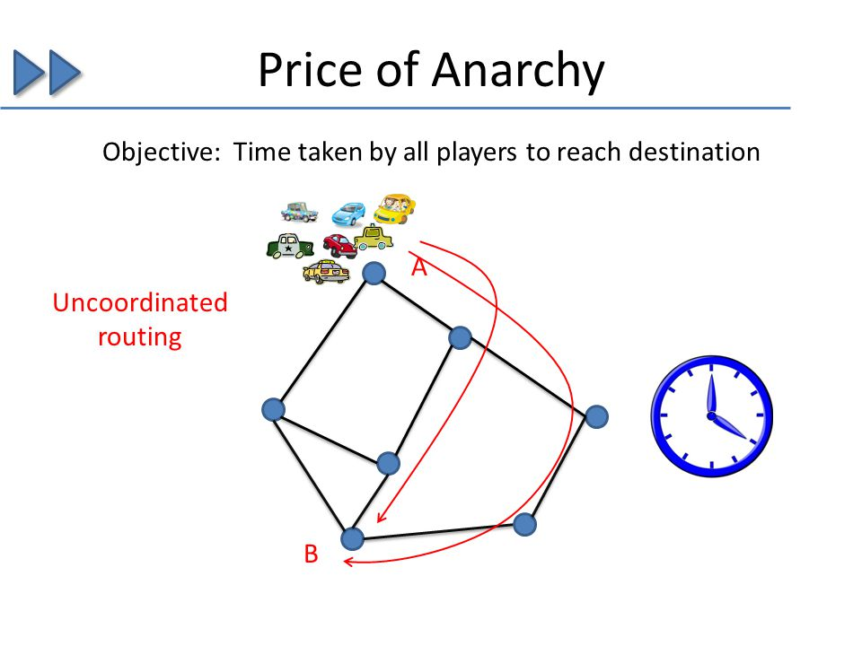 Price of Anarchy A B Objective: Time taken by all players to reach destination Uncoordinated routing
