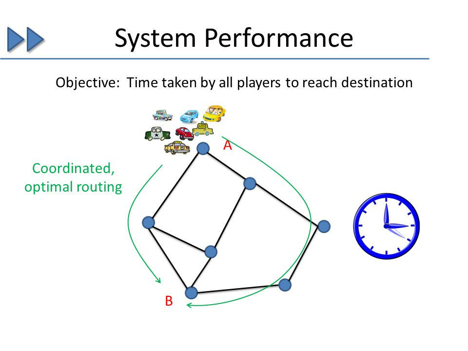 System Performance Objective: Time taken by all players to reach destination A B Coordinated, optimal routing