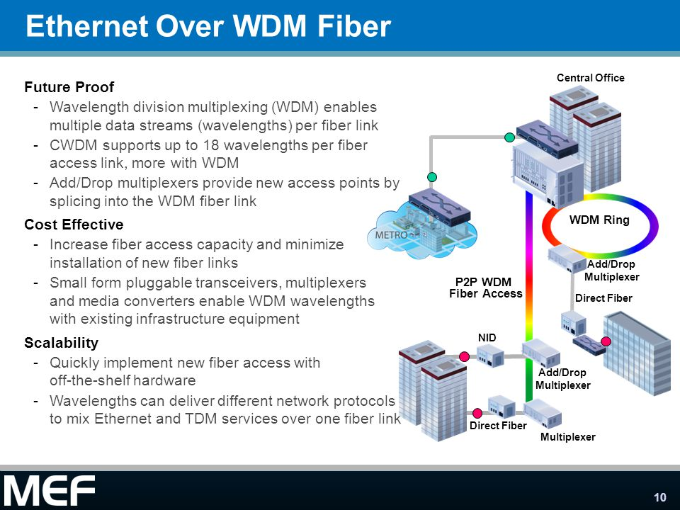 10 Ethernet Over WDM Fiber Future Proof -Wavelength division multiplexing (WDM) enables multiple data streams (wavelengths) per fiber link -CWDM suppo