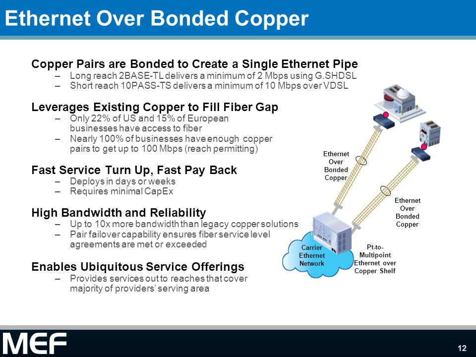 12 Ethernet Over Bonded Copper Copper Pairs are Bonded to Create a Single Ethernet Pipe –Long reach 2BASE-TL delivers a minimum of 2 Mbps using G.SHDS
