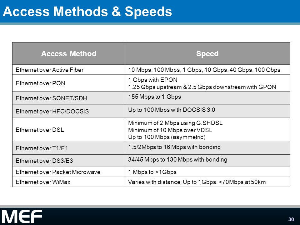 30 Access Methods & Speeds Access MethodSpeed Ethernet over Active Fiber 10 Mbps, 100 Mbps, 1 Gbps, 10 Gbps, 40 Gbps, 100 Gbps Ethernet over PON 1 Gbp