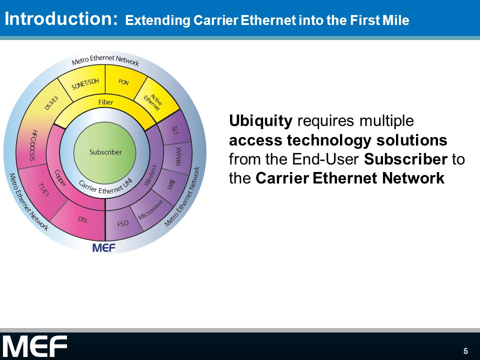 5 Introduction: Extending Carrier Ethernet into the First Mile Ubiquity requires multiple access technology solutions from the End-User Subscriber to