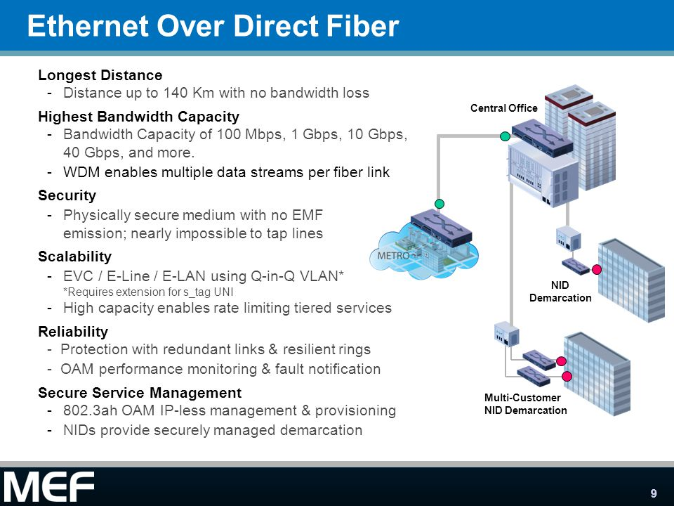 9 NID Demarcation Ethernet Over Direct Fiber Longest Distance -Distance up to 140 Km with no bandwidth loss Highest Bandwidth Capacity -Bandwidth Capa