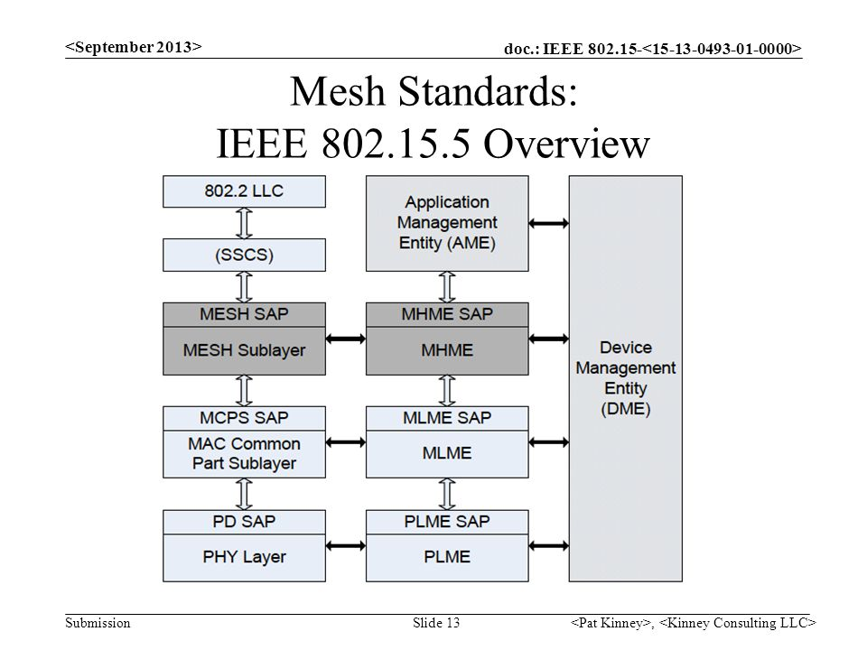 doc.: IEEE 802.15- Submission Mesh Standards: IEEE 802.15.5 Overview, Slide 13