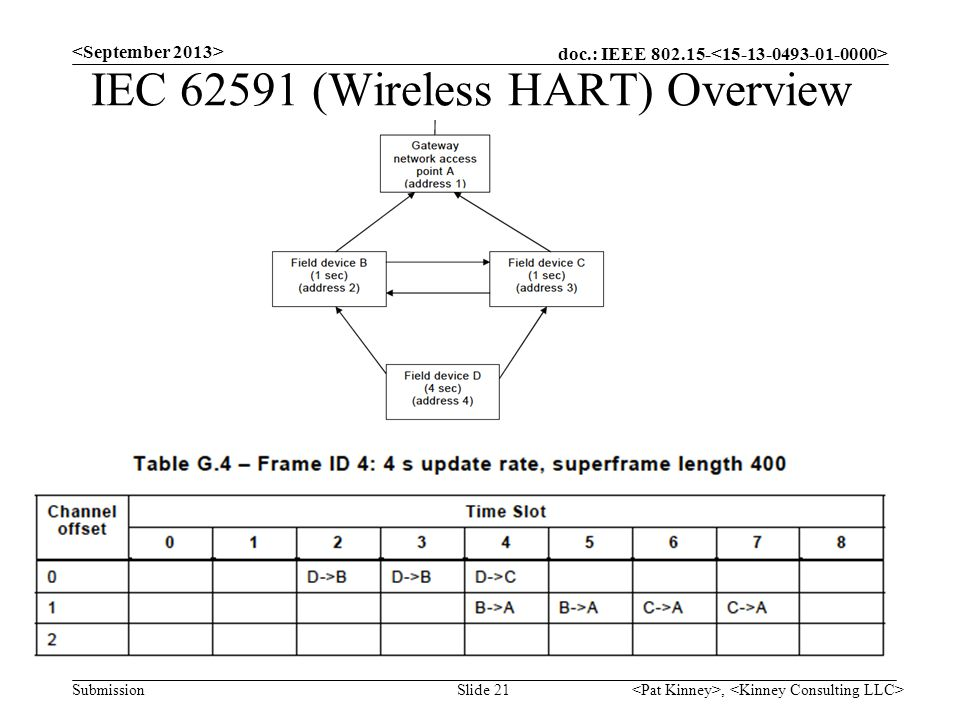 doc.: IEEE 802.15- Submission IEC 62591 (Wireless HART) Overview, Slide 21
