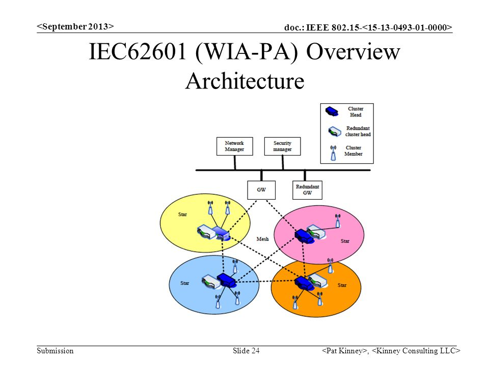 doc.: IEEE 802.15- Submission IEC62601 (WIA-PA) Overview Architecture, Slide 24
