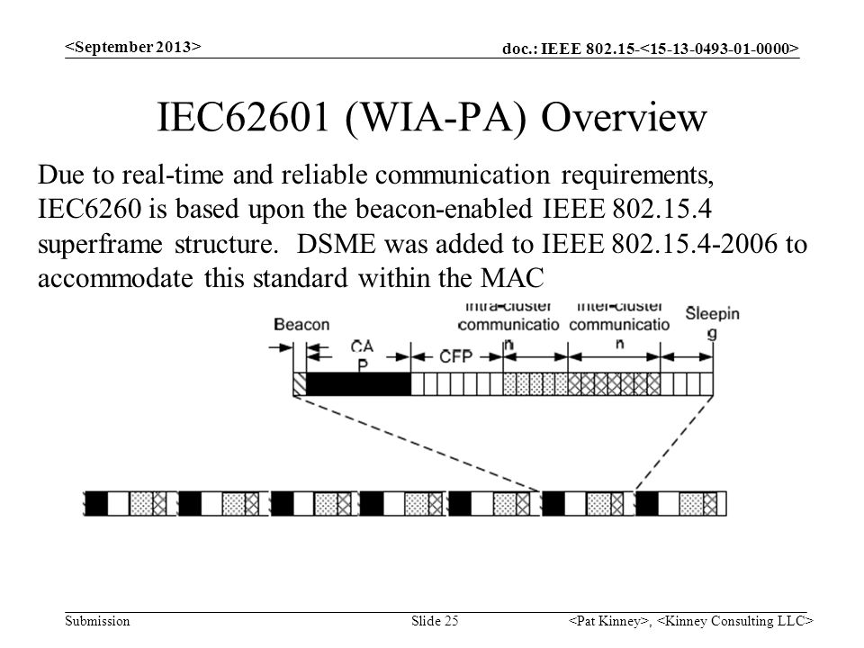 doc.: IEEE 802.15- Submission IEC62601 (WIA-PA) Overview, Slide 25 Due to real-time and reliable communication requirements, IEC6260 is based upon the