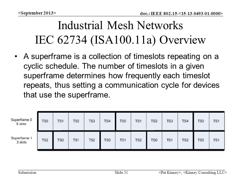 doc.: IEEE 802.15- Submission Industrial Mesh Networks IEC 62734 (ISA100.11a) Overview A superframe is a collection of timeslots repeating on a cyclic