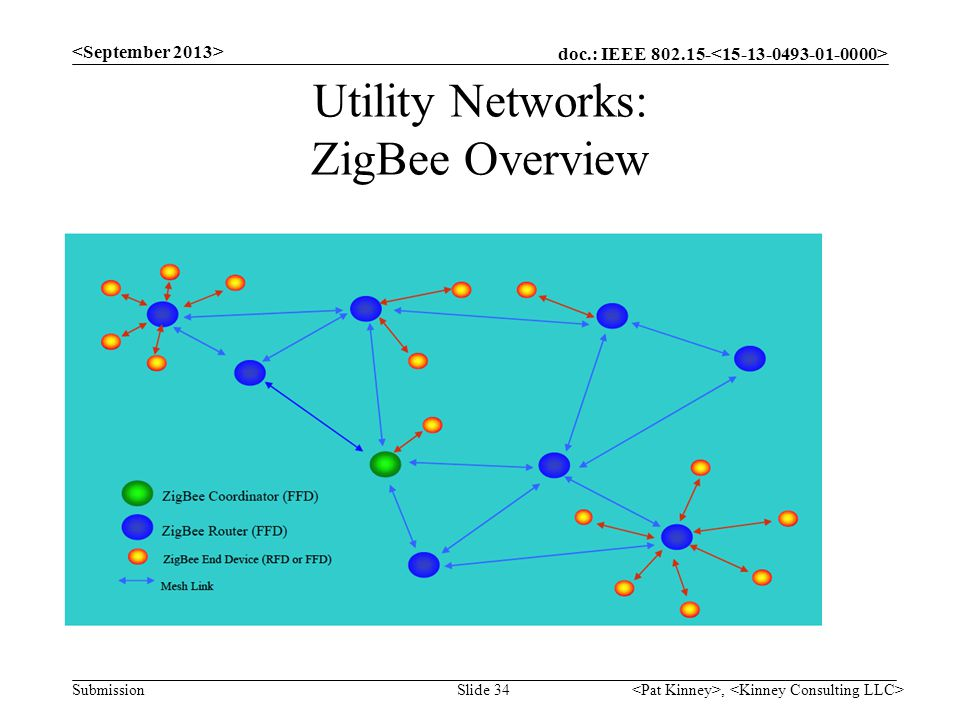 doc.: IEEE 802.15- Submission Utility Networks: ZigBee Overview, Slide 34