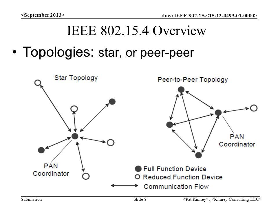 doc.: IEEE 802.15- Submission IEEE 802.15.4 Overview Topologies: star, or peer-peer, Slide 8