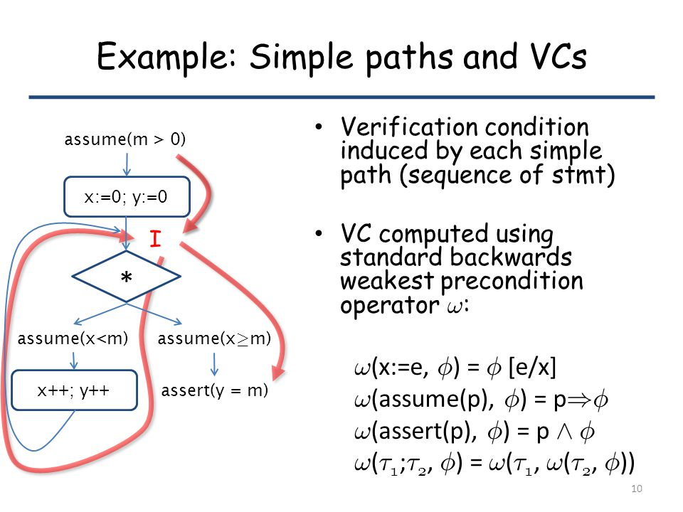 Example: Simple paths and VCs Verification condition induced by each simple path (sequence of stmt) VC computed using standard backwards weakest precondition operator .