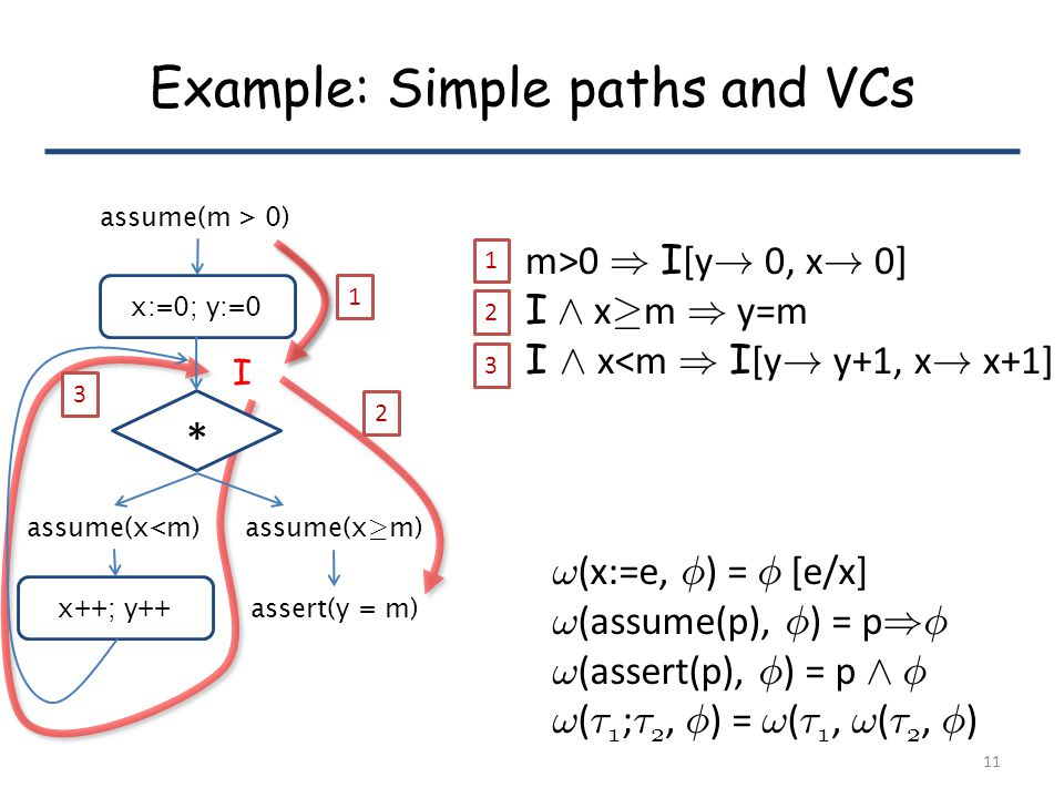 Example: Simple paths and VCs . (x:=e, Á ) = Á [e/x] .