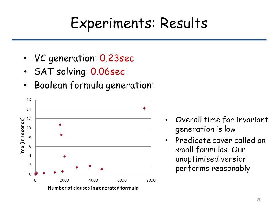 Experiments: Results VC generation: 0.23sec SAT solving: 0.06sec Boolean formula generation: Overall time for invariant generation is low Predicate cover called on small formulas.