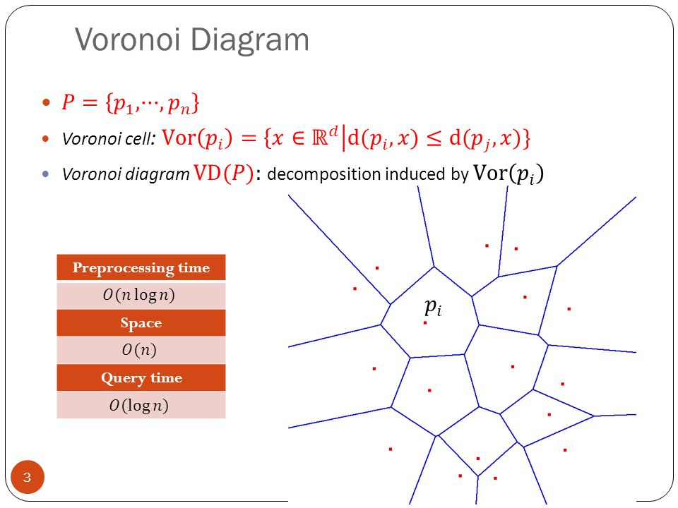 Voronoi Diagram 3 Preprocessing time Space Query time