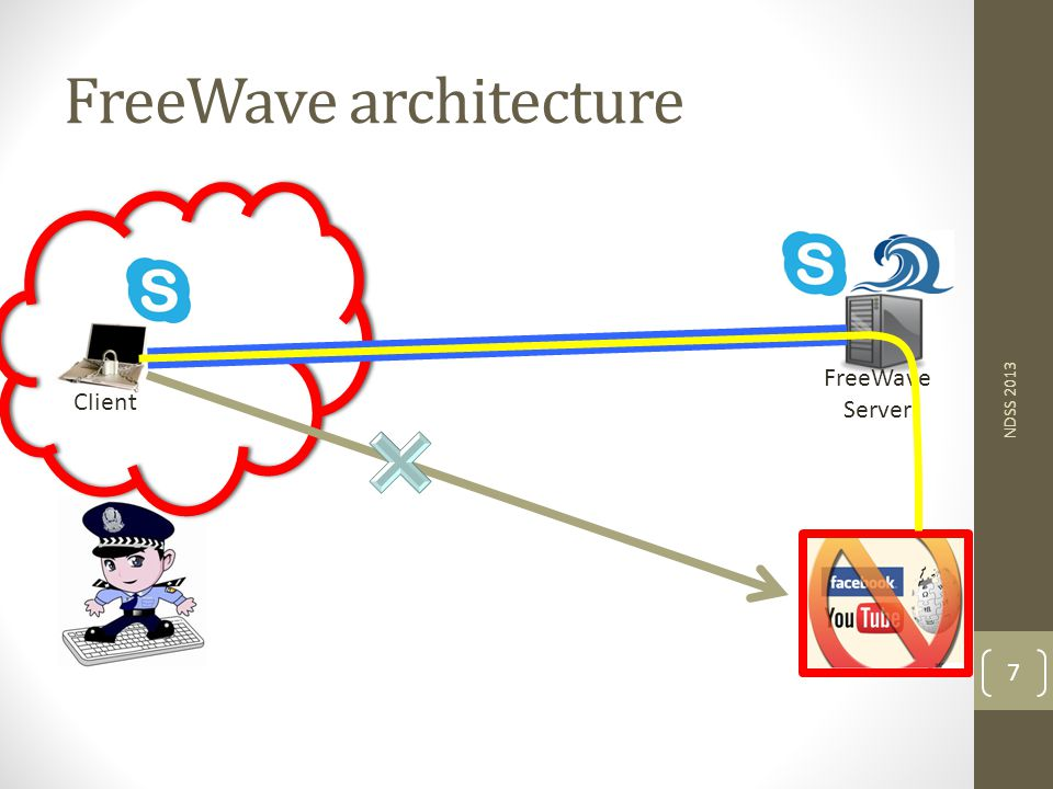 FreeWave architecture NDSS 2013 7 Client FreeWave Server