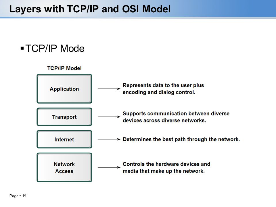 Page 19 Layers with TCP/IP and OSI Model TCP/IP Mode