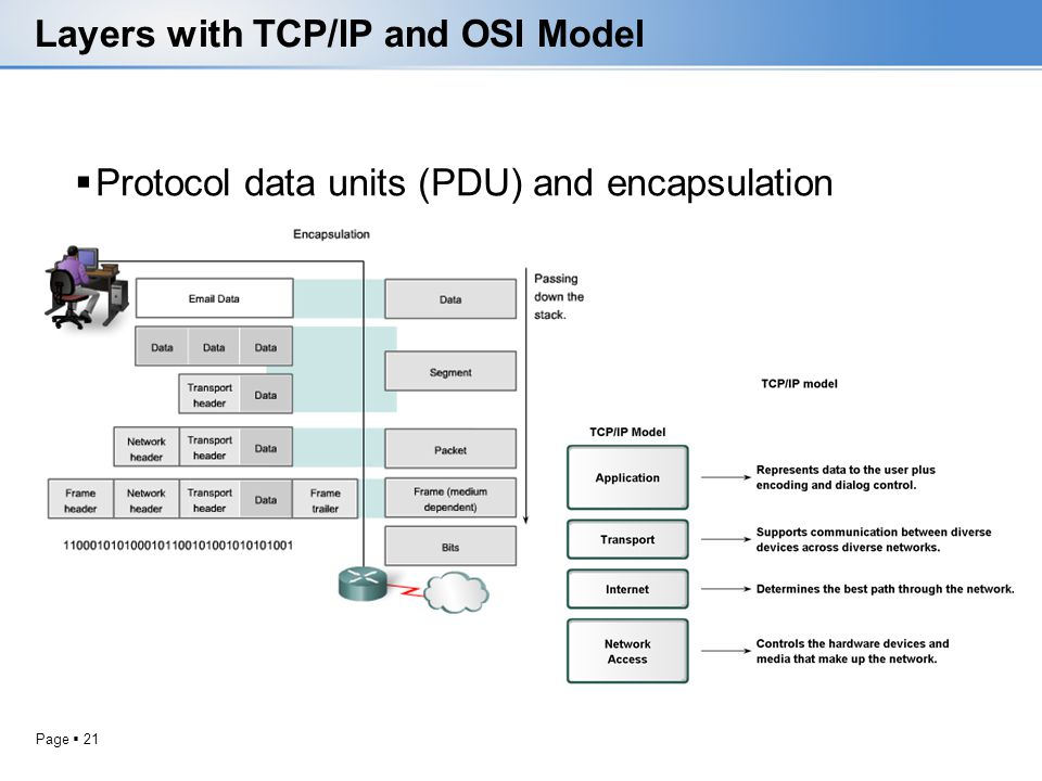 Page 21 Layers with TCP/IP and OSI Model Protocol data units (PDU) and encapsulation