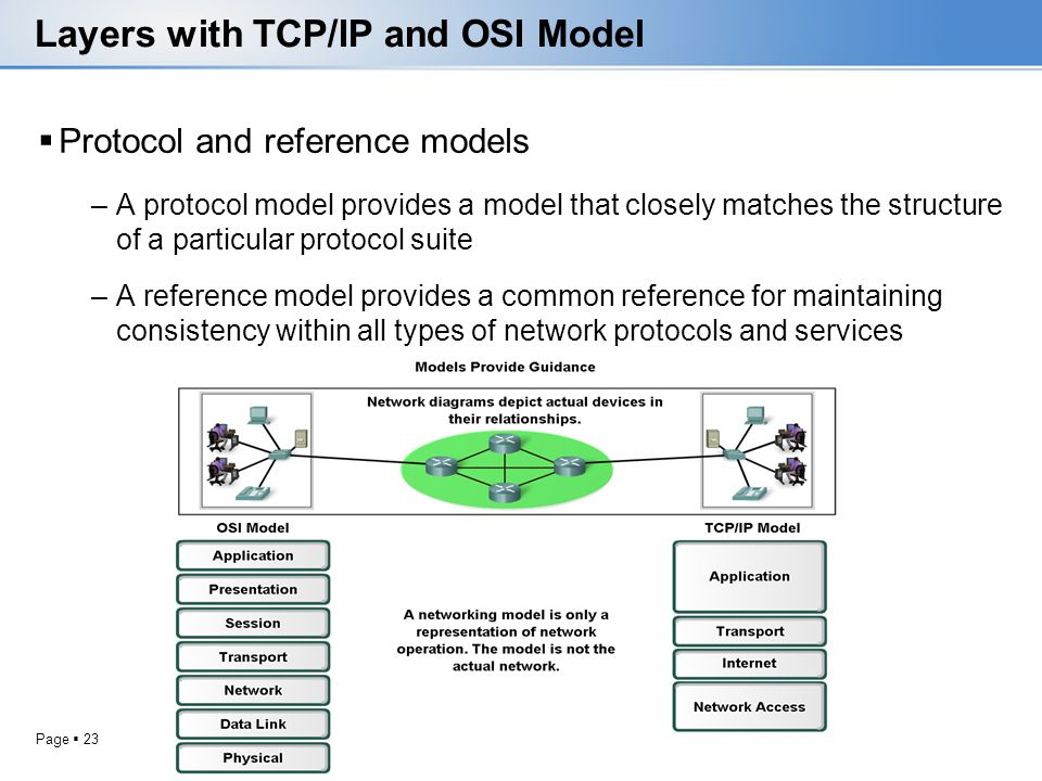 Page 23 Layers with TCP/IP and OSI Model Protocol and reference models –A protocol model provides a model that closely matches the structure of a part