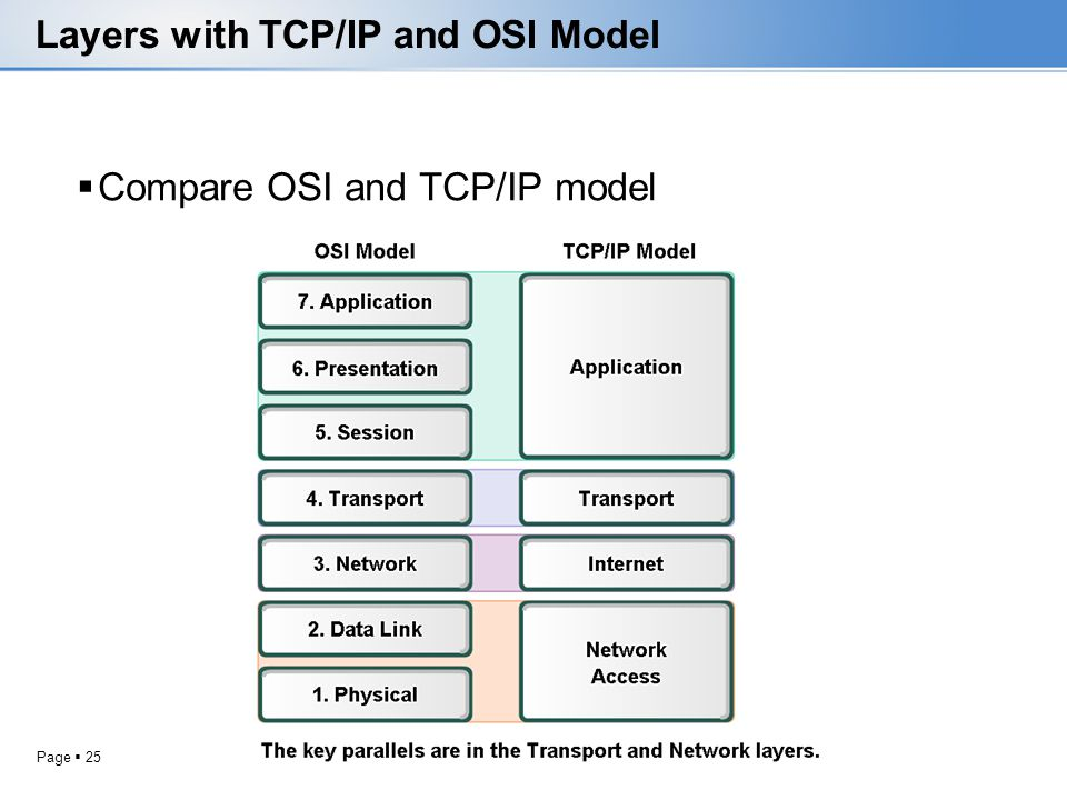 Page 25 Layers with TCP/IP and OSI Model Compare OSI and TCP/IP model